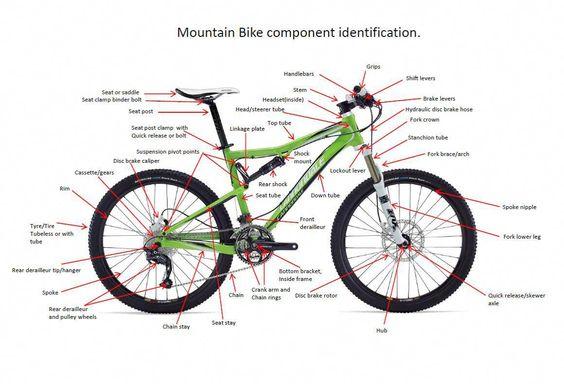 Best Accessories For Mountain Bike Mountain Bike Parts Bike