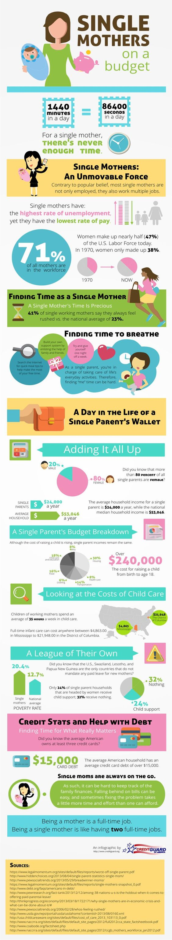 Single Mothers on a Budget #SingleMothers #Budget #Finance #Women #infographic single mom resources, single parenting