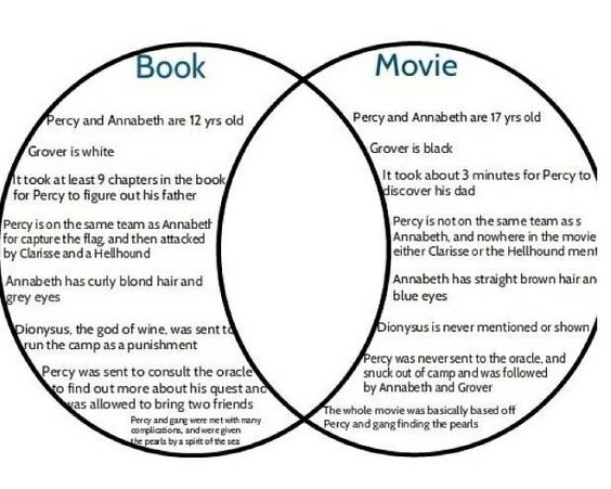 comparing the similarities and differences between the book and movie version of ulysses Bookish notions the wizard of oz movie (1939) has captured viewers for years the following is a list of the top 8 differences between the book and the movie version 1 thanks so much this differences between the book and movie really helped.