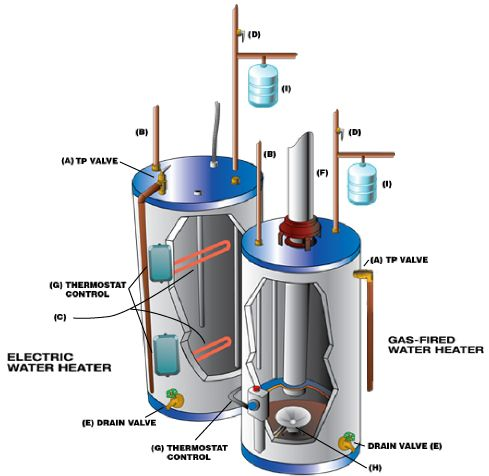 A Water Heater S Anatomy Water Heaters Have Internal Structures