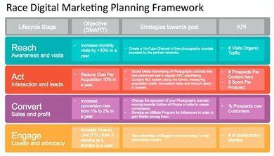9 Digital Marketing Plan Examples Pdf Examples Marketing Strategy Template Digital Marketing Strategy Template Digital Marketing Plan