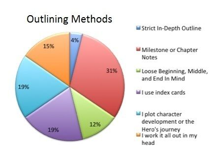 Methods of writing a novel