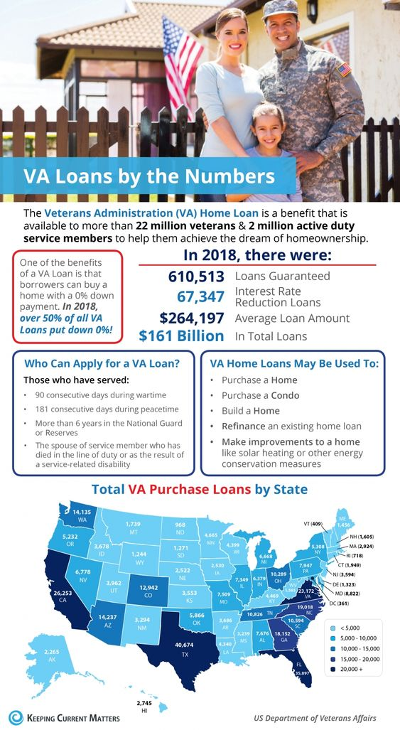 VA Home Loans by the Numbers [INFOGRAPHIC] - Keeping Current Matters