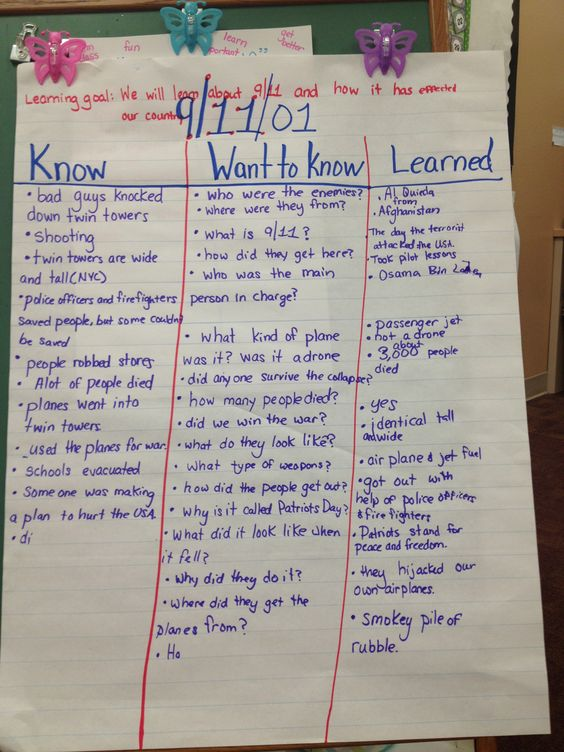 PTO 5: The topic of 9/11 is a way to talk about real life issues that happen in the world around us. The K-W-L chart shows what the students know, what they want to know, and what they learned. This is one way to collaborate together to discuss issues or topics and display the results of the discussion.