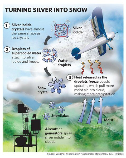 Citizens Against Climate Engineering: The Case Against Cloud-Seeding Citizens Against Climate Engineering Before reading this post, it is important that one understands the concept and methods used for ice-nucleation, which can be read here. As we know, Silver iodide is used to induce rain, either sprayed into the sky by aircraft or from ground.