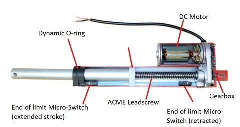 What S Inside A Linear Actuator Read Our Latest Blog Post To Learn About How A Linear Actuator Works Https Www F Linear Actuator Actuator Hydraulic Systems