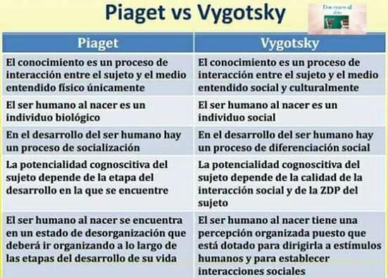 Piaget Y Vigotsky Psicologia Del Aprendizaje Teorias Del Aprendizaje Teoria Evolutiva