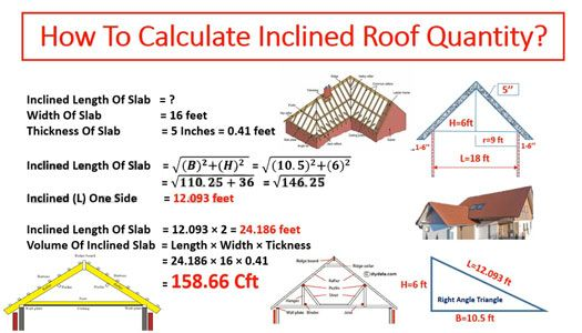 How To Determine The Quantity Of Any Sloping Roof Roof Construction Concrete Mix Design Roof