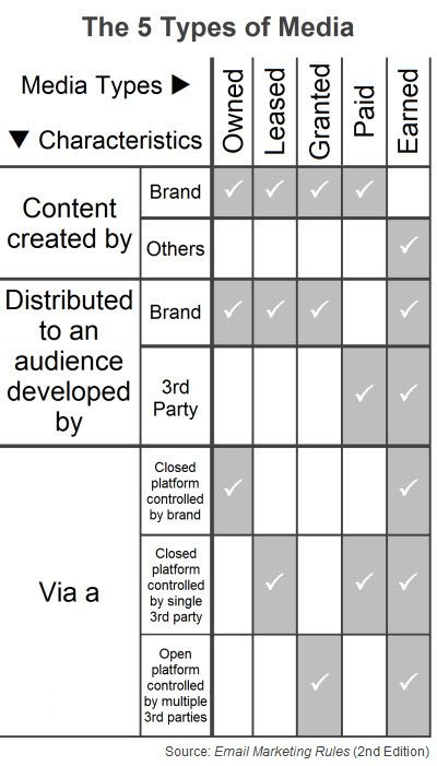 """The 5 Types of Media (Fig. 1 from """"Email Marketing Rules"""")"""
