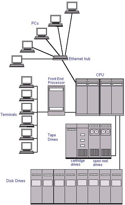 diagram of how a mainframe computer system is set up. Black Bedroom Furniture Sets. Home Design Ideas
