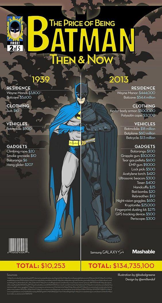 cout d etre un super hero avant maintenant batman   Le budget pour être un super héro avant et maintenant   wolverine superman super héro spiderman photo marvel infographie image hulk DC Batman avant après