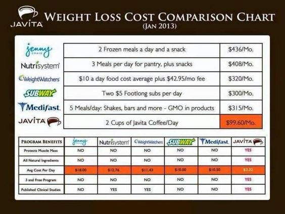 javita coffee weight loss comparison chart.. Javita health ...