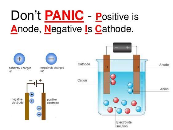 Enter Image Description Here Electrochemistry Chemistry Jokes Going Back To School