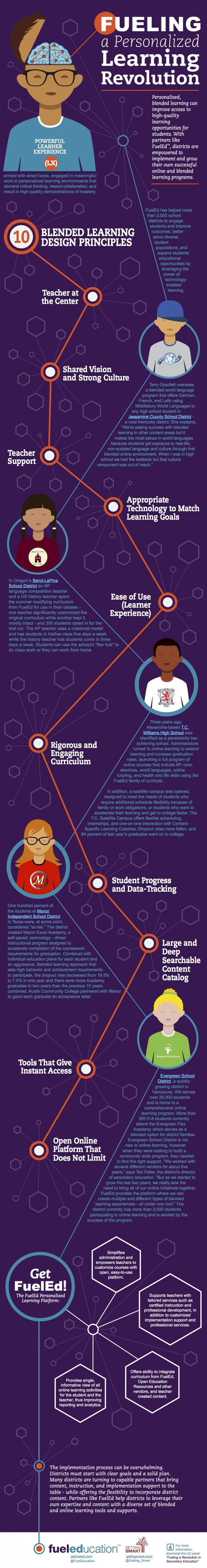 The Fueling a Personalized Blended Learning Revolution Infographic examines how personalized, blended learning can improve access to high-qu...