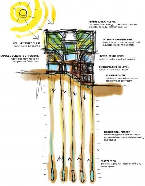 Pinterest the world s catalog of ideas for Geothermal house plans