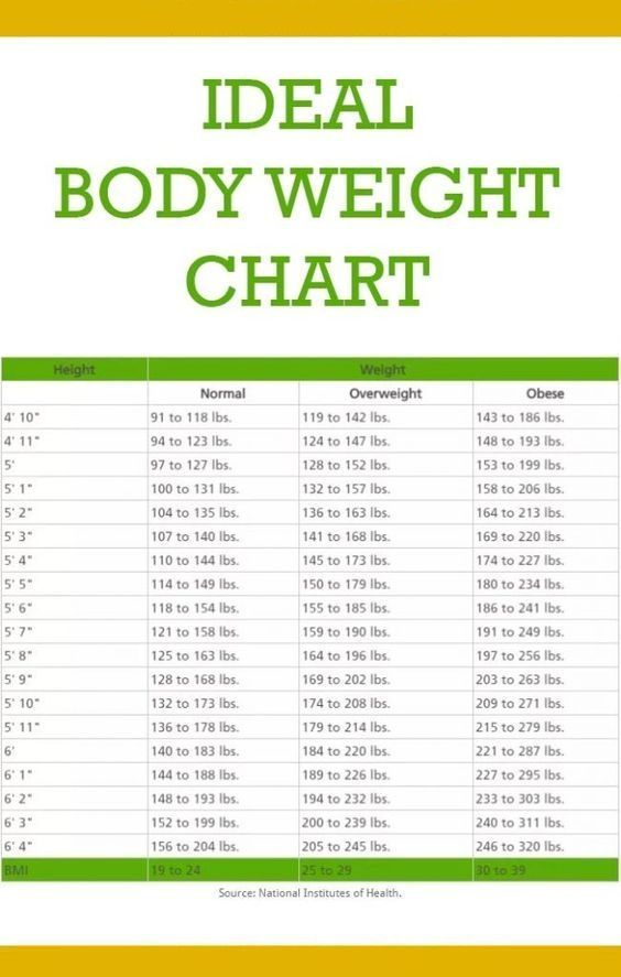 This Is How Much You Should Weigh According To Your Age Body Shape And Height Ideal Body Weight Weight Charts Weight Charts For Women