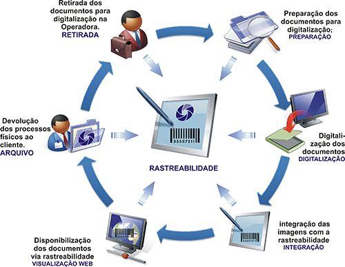 processo de digitalização de documentos - Pesquisa Google
