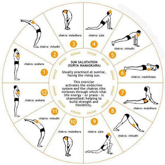 Yoga y naturaleza: Surya Namaskar (Saludo al sol).y chakras
