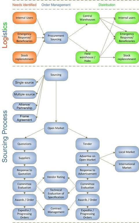 Management Procurement Diagram 3 Procurement Sourcing Process