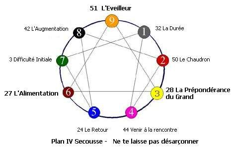 Plan 4/7