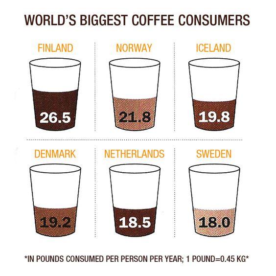 Scandinavia wins for world's biggest coffee drinkers!