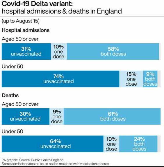 60% van degenen ouder dan 50 die aan COVID overlijden, zijn dubbel gevaccineerd
