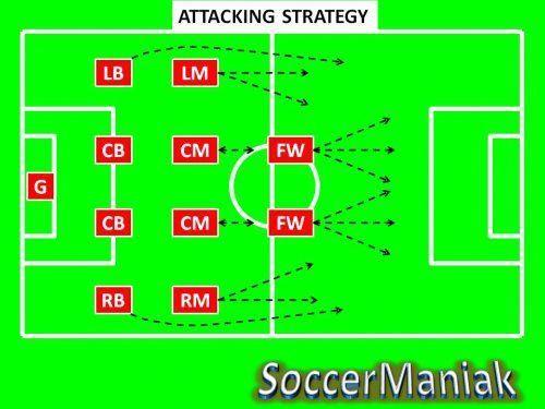 4 4 2 Soccer Formation 442 Soccer Formation Soccer Formation 4 4 2 Coaching Soccer Formations Soccerexercises Soccer Training Soccer Drills Soccer Coaching