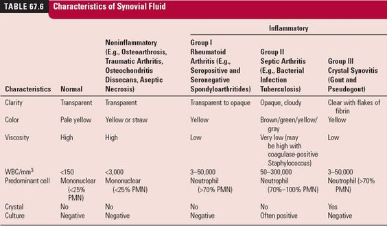 Characteristics of synovial fluids