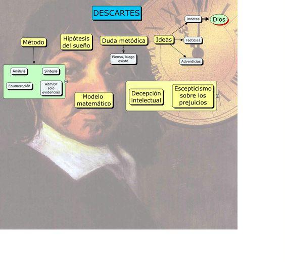 Mapa conceptual de Descartes. Laura Almagro y Javier Martín | Mapas ...
