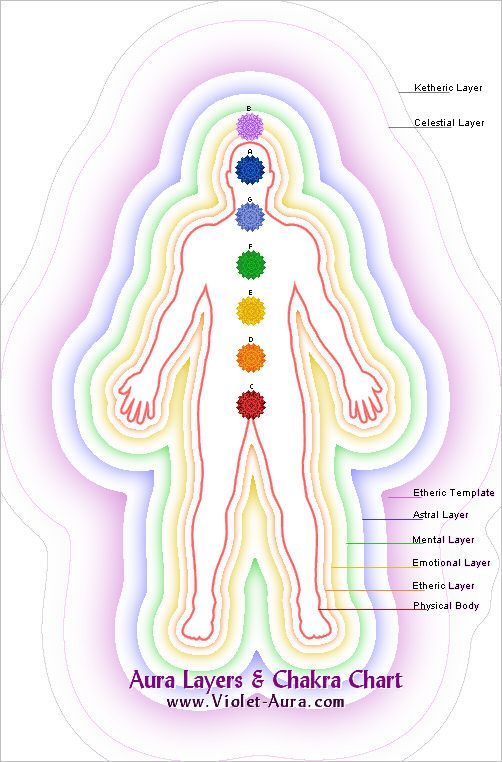 The Seven Aura Layers, Their Functions and Meaning - Violet Aura Psychic Readings
