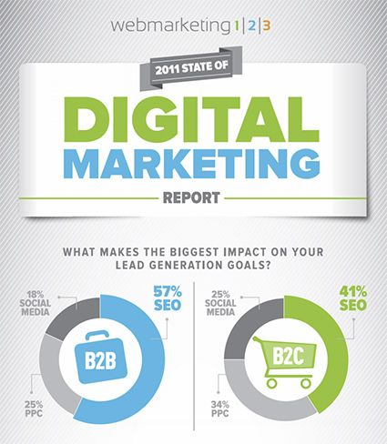 State Of Digital Marketing Make It Large For Your Own