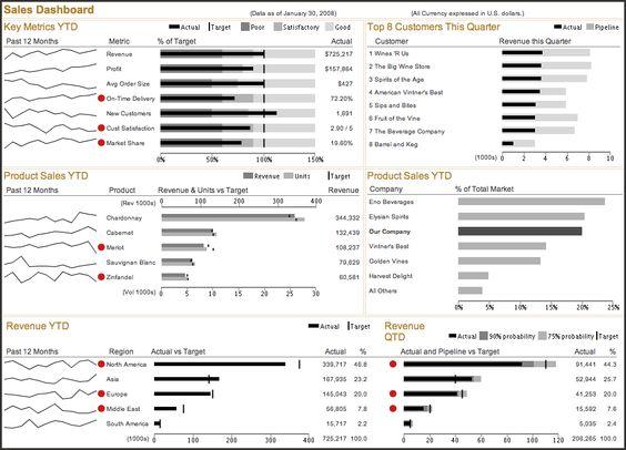 Sales Dashboard (Source: Information Dashboard Design, by