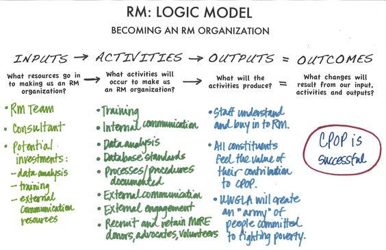 Calling All Logic Model Nerds  Models Program Evaluation And