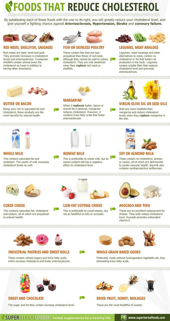 Foods That Reduce Cholesterol Infographic  Cholesterol is absolutely necessary for bodily health. The Brain is made OF cholesterol, and one reason for Alzheimer's is cholesterol reducing drugs, stripping the brain of its working capacity. Check out Natural News, TheAlernativeDaily,  Dr. Mercola for info