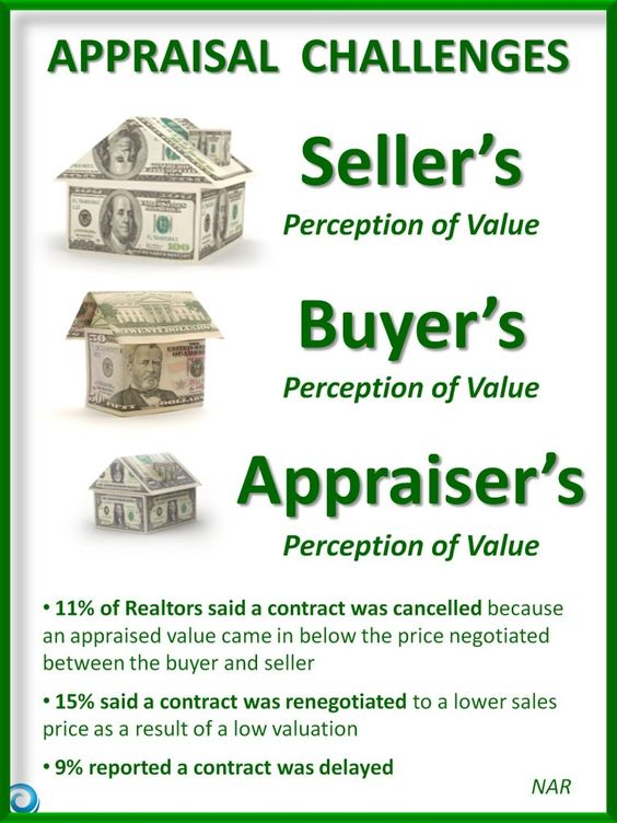 Property Appraisal Challenges Lots Of Differences In Perceived Value Between Sellers Buyers