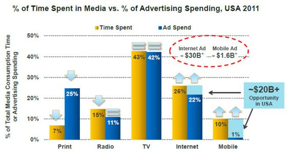 ...print is still a massive source of advertising revenue. But the chart also shows why the print-based media industry is so afraid of the future — because that source is rapidly dwindling. The chart is fairly simple: it shows the amount of time spent by users on various forms of media — including print, television, the internet and mobile — compared with the amount of money spent by advertisers on that medium.