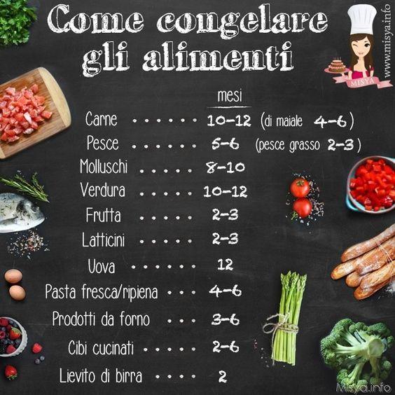 Come congelare: http://www.misya.info/guide/congelare-gli-alimenti: