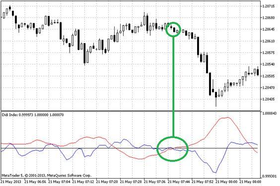 Didi Index Metatrader 4 Forex Indicator Didi Forex Index