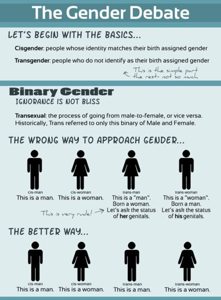 Debating sex and gender and after