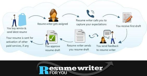 How #professional #resume #writing process works? #jobseekers - resume draft