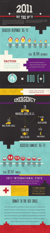 RedCross 2011 Disaster Response Statistics