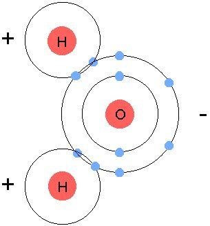 How to Draw Electron Dot Diagrams