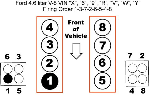 Ford 4 6l V 8 Firing Order And Diagram Ignition Wiring Diagram Car Questions Engine Layout Cylinder Numbering Wher Ford Ford Mustang Gt Electrical Diagram