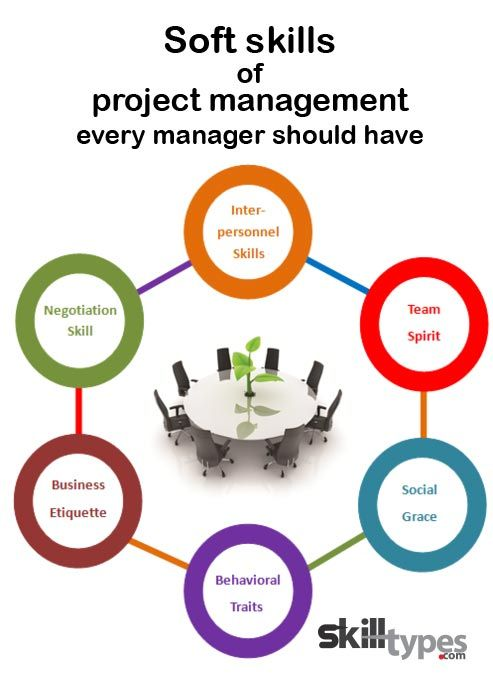 Soft Skills Of Project Management Every Manager Should Have Soft Skills Project Management Leadership Skill