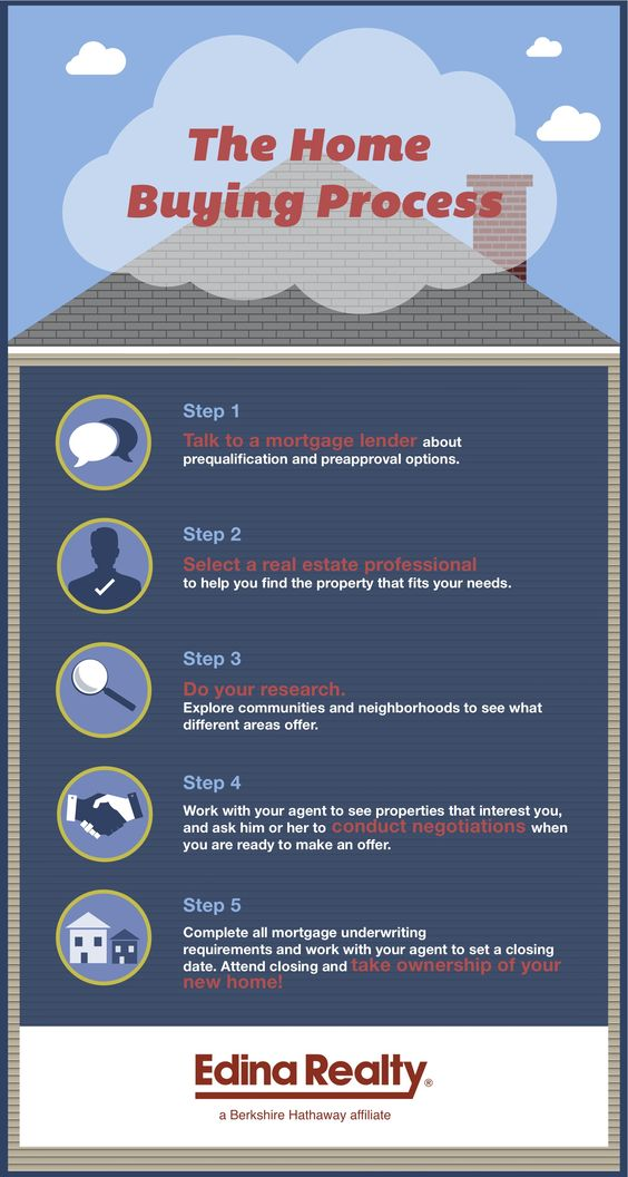 home buying process 5 steps to buying a home infographic the home buying 10936