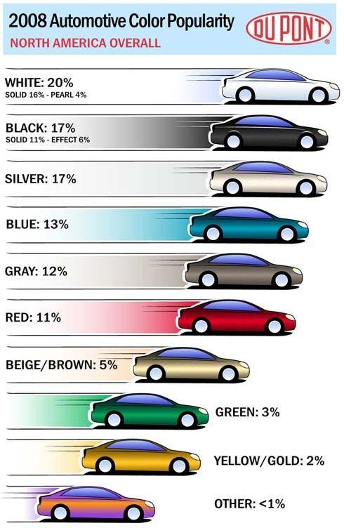Which One Is Your Favourite Car Colour Color Auto Infographic Info Automotive Paint Car Colors Most Popular Cars