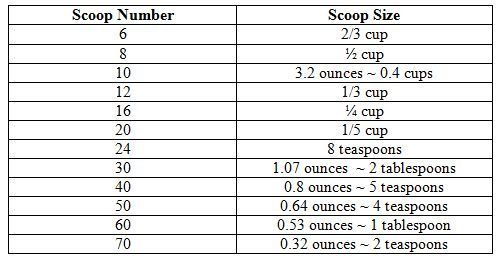 ice cream cookie scoop size chart around the house pinterest mondays ice and charts. Black Bedroom Furniture Sets. Home Design Ideas