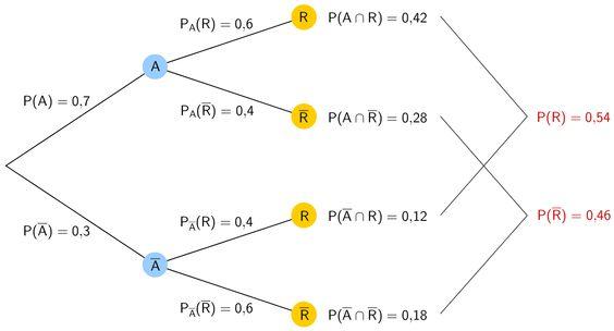 Grafik 5 zur Lösung der Teilaufgabe 2a - Stochastik II - Mathematik Musterabitur Bayern 2011 G8