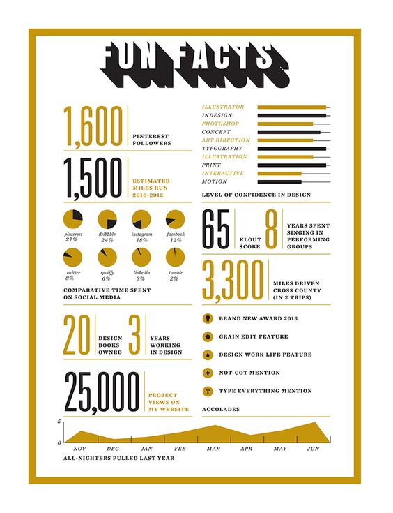 Amber Asay Infographic Pinterest Sociálne médiá, Typografia - infographic resume creator