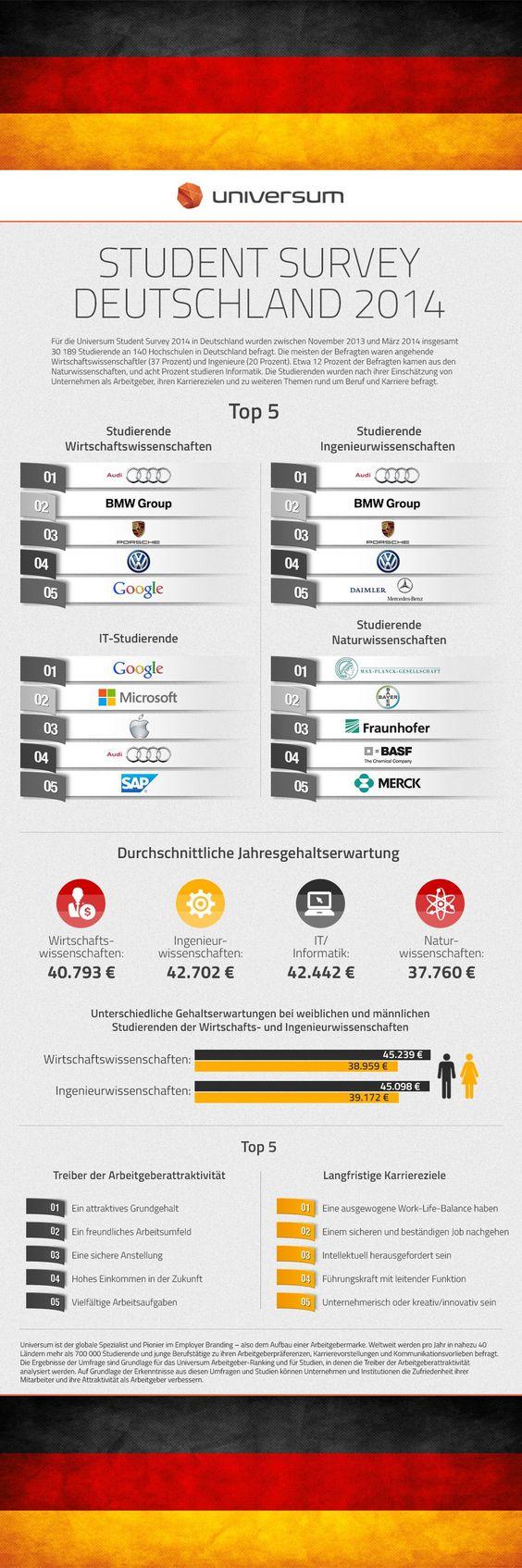 Wie sicherheitsbedürftig ist die GenerationY? Interview mit Deutschlandchef der Employer Branding Beratung Universum. Mit Infografik.
